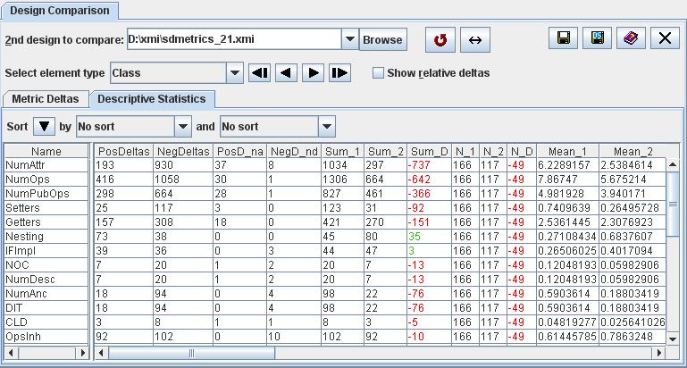 SDMetrics User Manual - Comparative Descriptive Statistics Table
